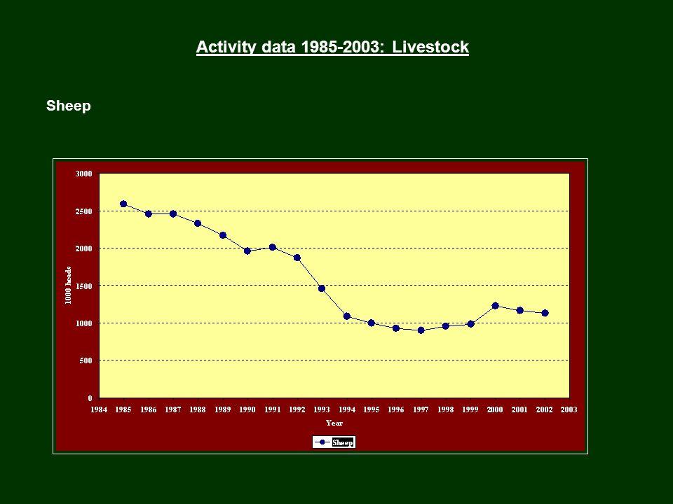 Activity data 1985-2003: Livestock Sheep
