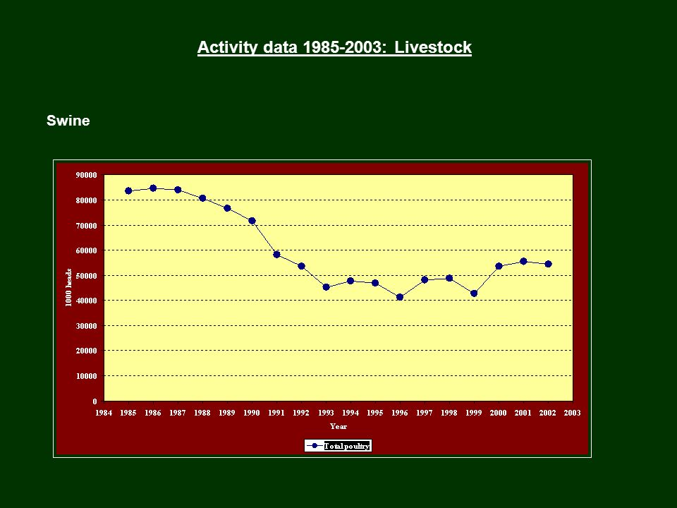Activity data 1985-2003: Livestock Swine