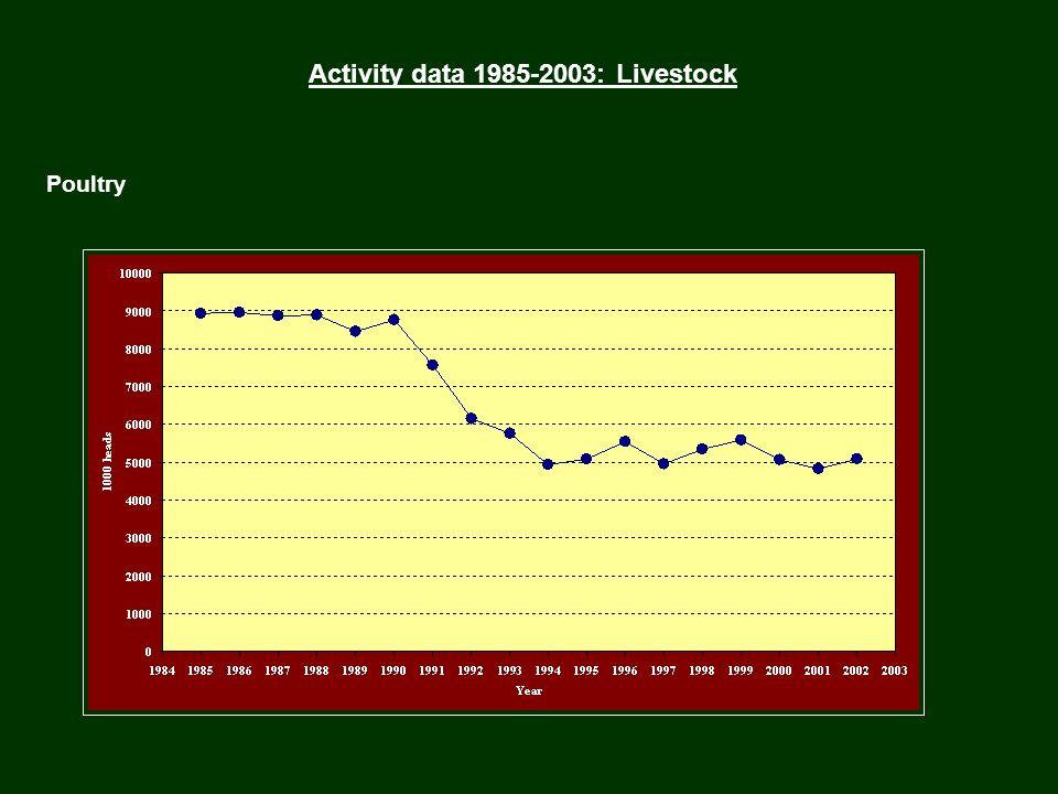 Activity data 1985-2003: Livestock Poultry