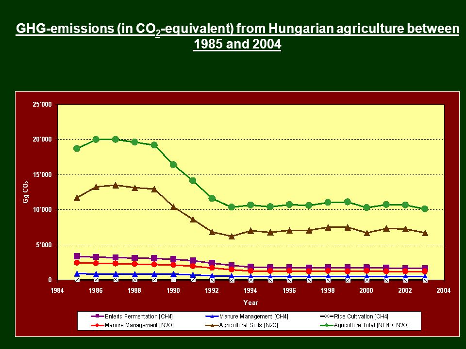 GHG-emissions (in CO 2 -equivalent) from Hungarian agriculture between 1985 and 2004