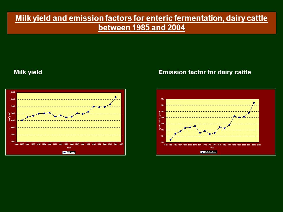 Milk yieldEmission factor for dairy cattle Milk yield and emission factors for enteric fermentation, dairy cattle between 1985 and 2004
