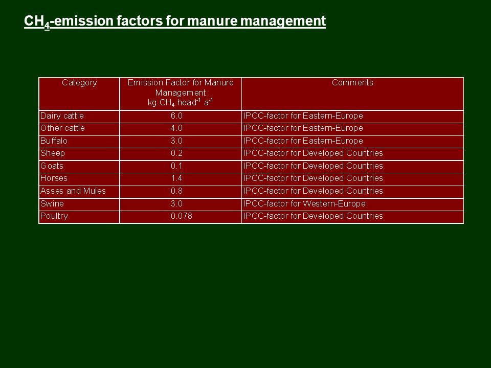 CH 4 -emission factors for manure management