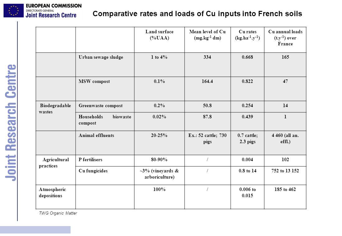 Land surface (%UAA) Mean level of Cu (mg.kg -1 dm) Cu rates (kg.ha -1.y -1 ) Cu annual loads (t.y -1 ) over France Urban sewage sludge1 to 4%3340.6681