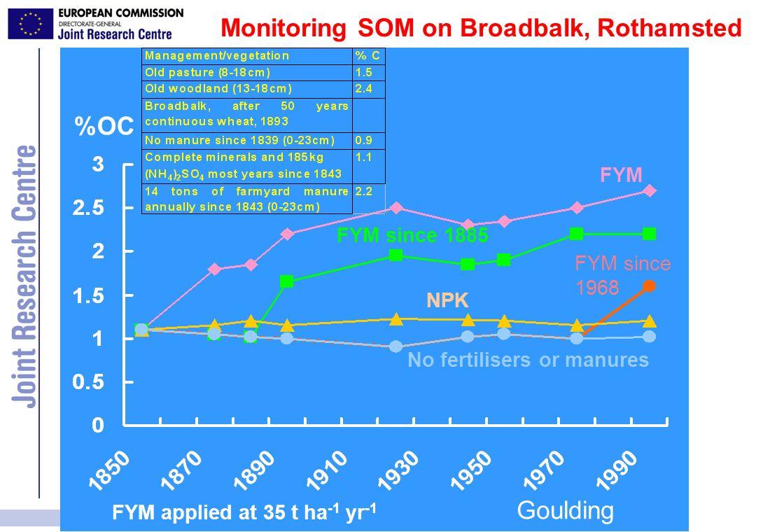Monitoring SOM on Broadbalk, Rothamsted %OC FYM FYM since 1885 FYM since 1968 NPK No fertilisers or manures FYM applied at 35 t ha -1 yr -1 Goulding