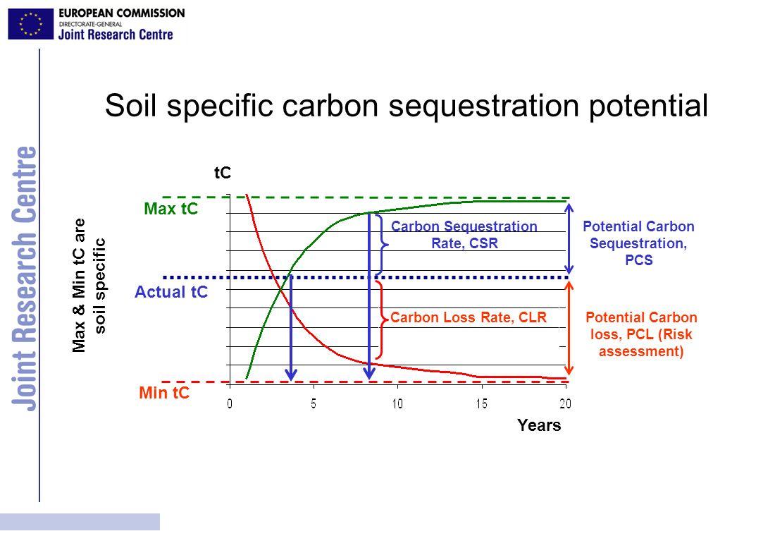 Soil specific carbon sequestration potential Max tC Min tC Actual tC Max & Min tC are soil specific Years tC Potential Carbon Sequestration, PCS Carbo