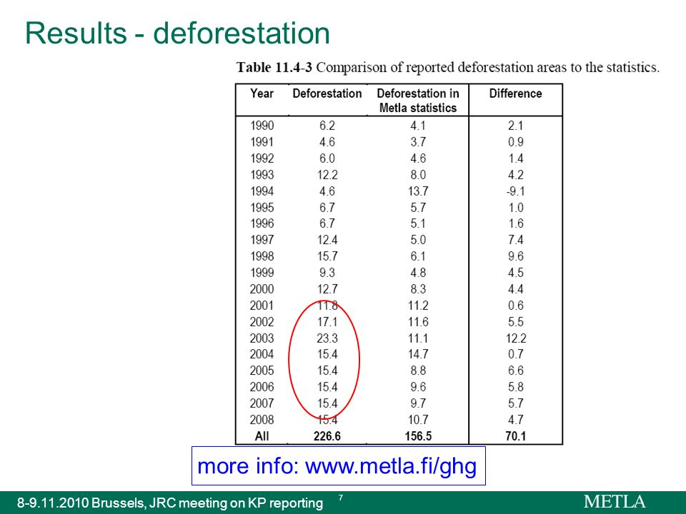 more info: www.metla.fi/ghg 8-9.11.2010 Brussels, JRC meeting on KP reporting 7 Results - deforestation