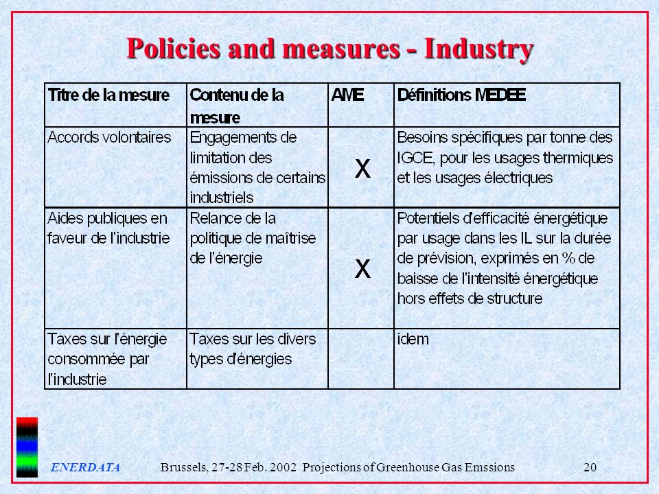 ENERDATA Brussels, 27-28 Feb. 2002 Projections of Greenhouse Gas Emssions20 Policies and measures - Industry