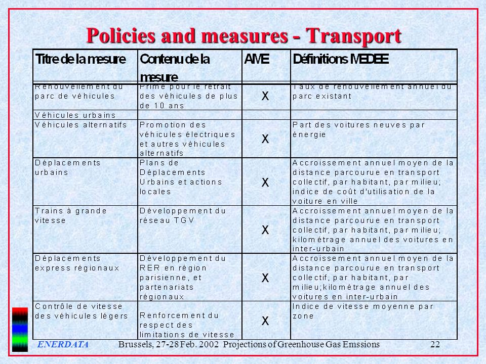ENERDATA Brussels, 27-28 Feb. 2002 Projections of Greenhouse Gas Emssions22 Policies and measures - Transport