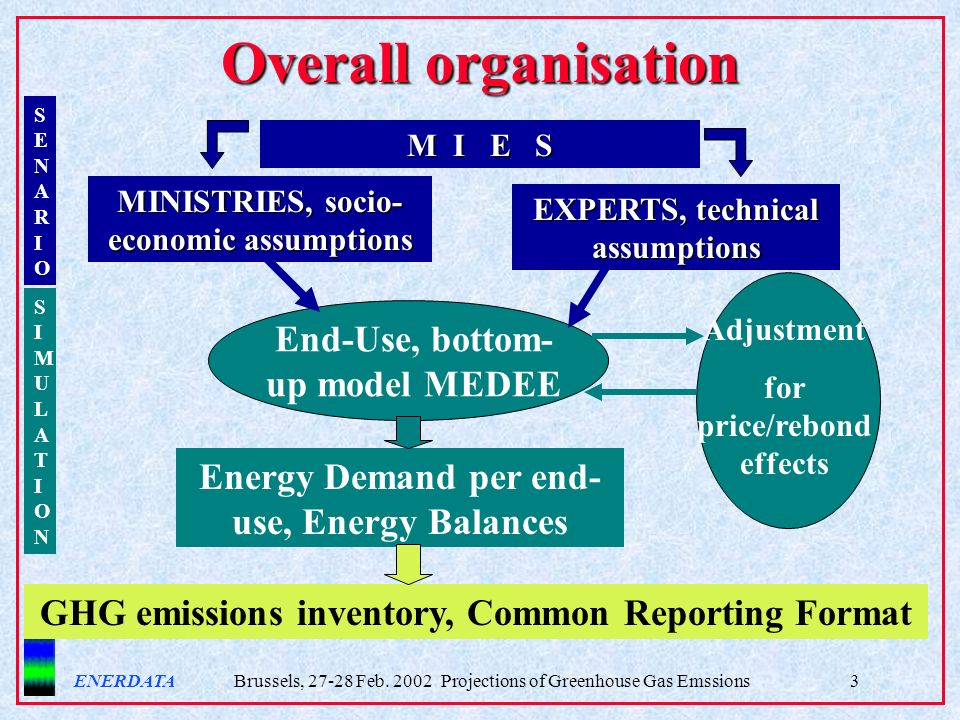 ENERDATA Brussels, 27-28 Feb. 2002 Projections of Greenhouse Gas Emssions3 Overall organisation M I E S MINISTRIES, socio- economic assumptions EXPERT