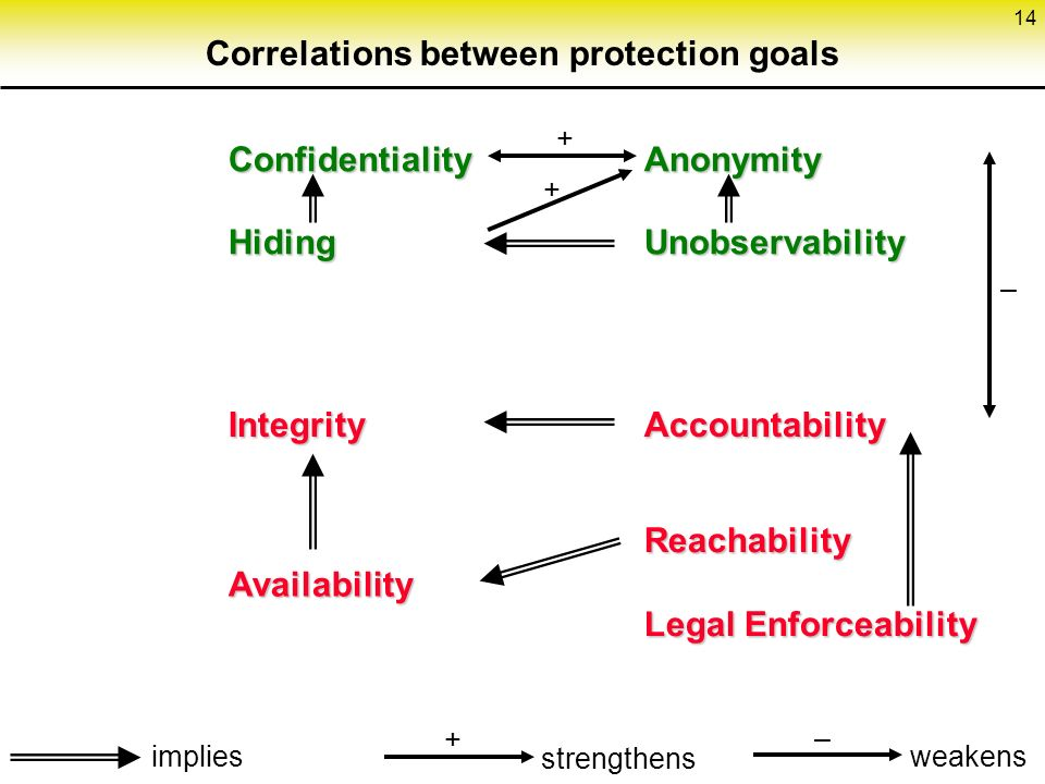 14 Correlations between protection goals ConfidentialityHiding Integrity AnonymityUnobservability Accountability Availability Reachability Legal Enforceability weakens – – implies strengthens + + +