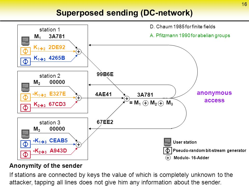 16 Superposed sending (DC-network)
