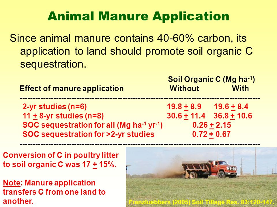 Animal Manure Application Since animal manure contains 40-60% carbon, its application to land should promote soil organic C sequestration.