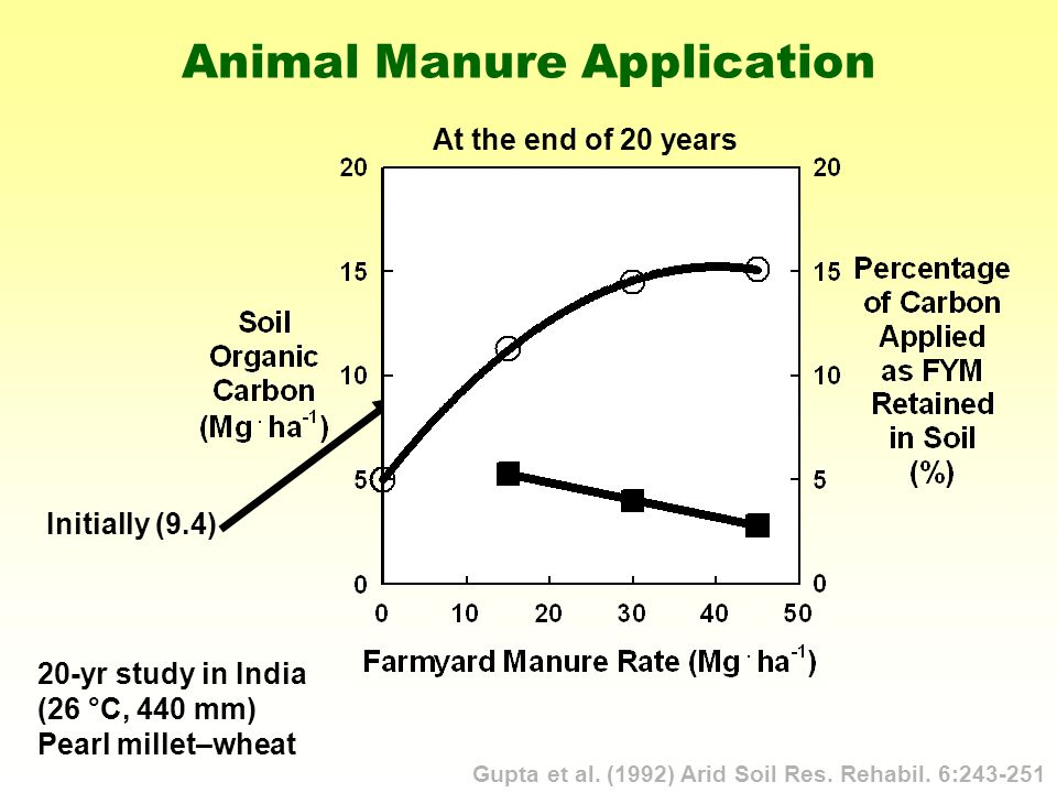 Animal Manure Application Gupta et al. (1992) Arid Soil Res.