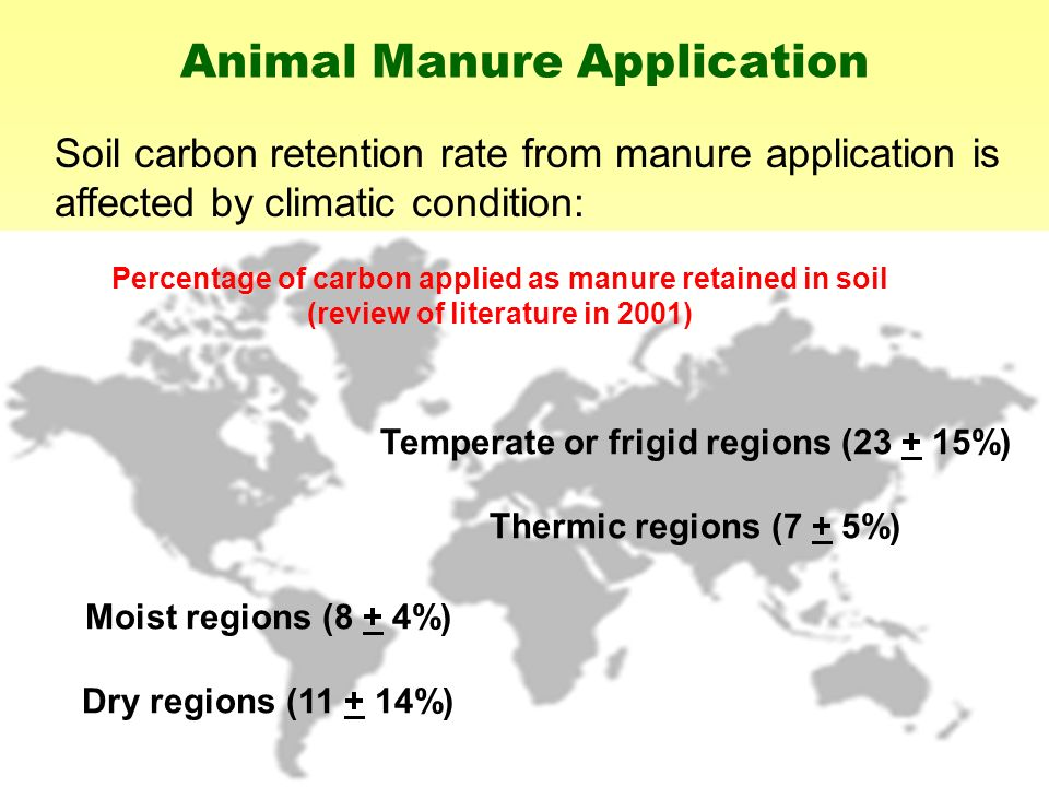 Animal Manure Application Soil carbon retention rate from manure application is affected by climatic condition: Temperate or frigid regions (23 + 15%) Thermic regions (7 + 5%) Moist regions (8 + 4%) Dry regions (11 + 14%) Percentage of carbon applied as manure retained in soil (review of literature in 2001)