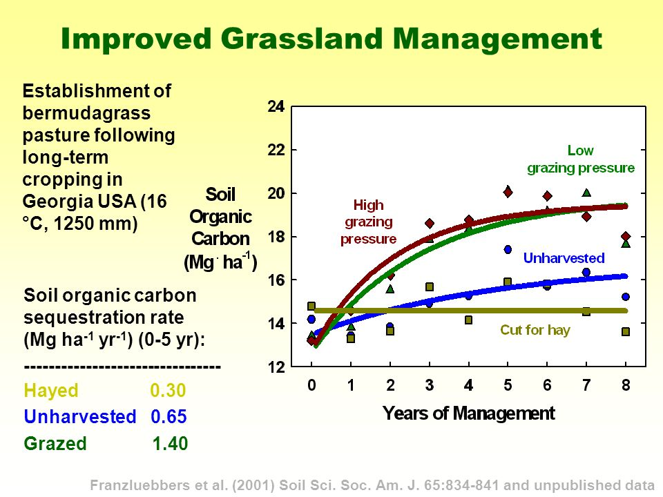 Improved Grassland Management Franzluebbers et al.