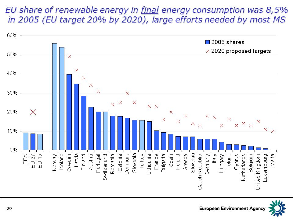 29 EU share of renewable energy in final energy consumption was 8,5% in 2005 (EU target 20% by 2020), large efforts needed by most MS