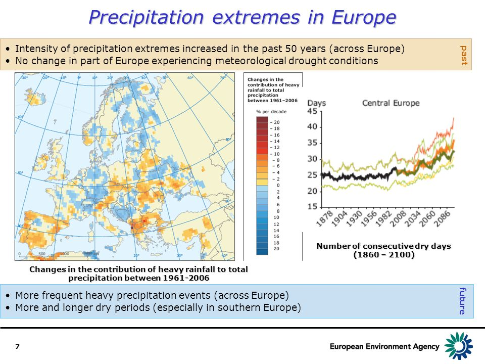 7 Intensity of precipitation extremes increased in the past 50 years (across Europe) No change in part of Europe experiencing meteorological drought conditions Precipitation extremes in Europe More frequent heavy precipitation events (across Europe) More and longer dry periods (especially in southern Europe) future past Changes in the contribution of heavy rainfall to total precipitation between 1961-2006 Number of consecutive dry days (1860 – 2100)