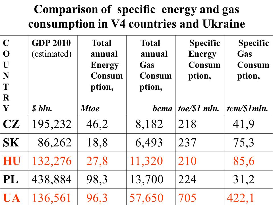 COUNTRYCOUNTRY GDP 2010 (estimated) $ bln. Total annual Energy Consum ption, Mtoe Total annual Gas Consum ption, bcma Specific Energy Consum ption, to