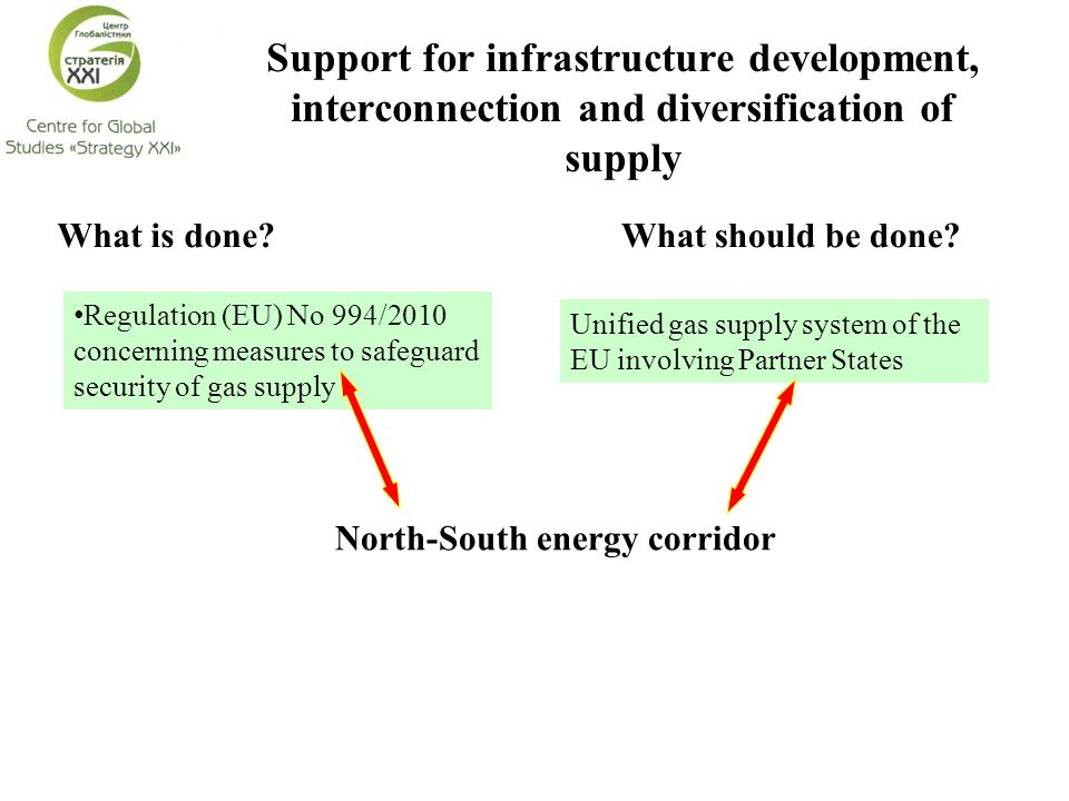 Support for infrastructure development, interconnection and diversification of supply What should be done?What is done? Regulation (EU) No 994/2010 co