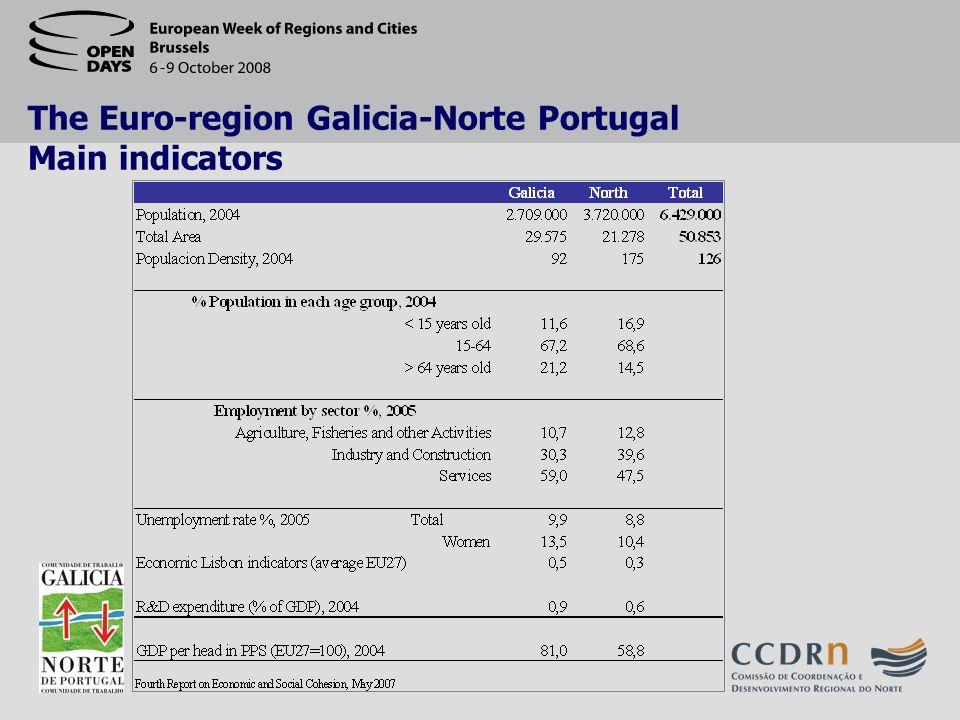 The Euro-region Galicia-Norte Portugal Main indicators