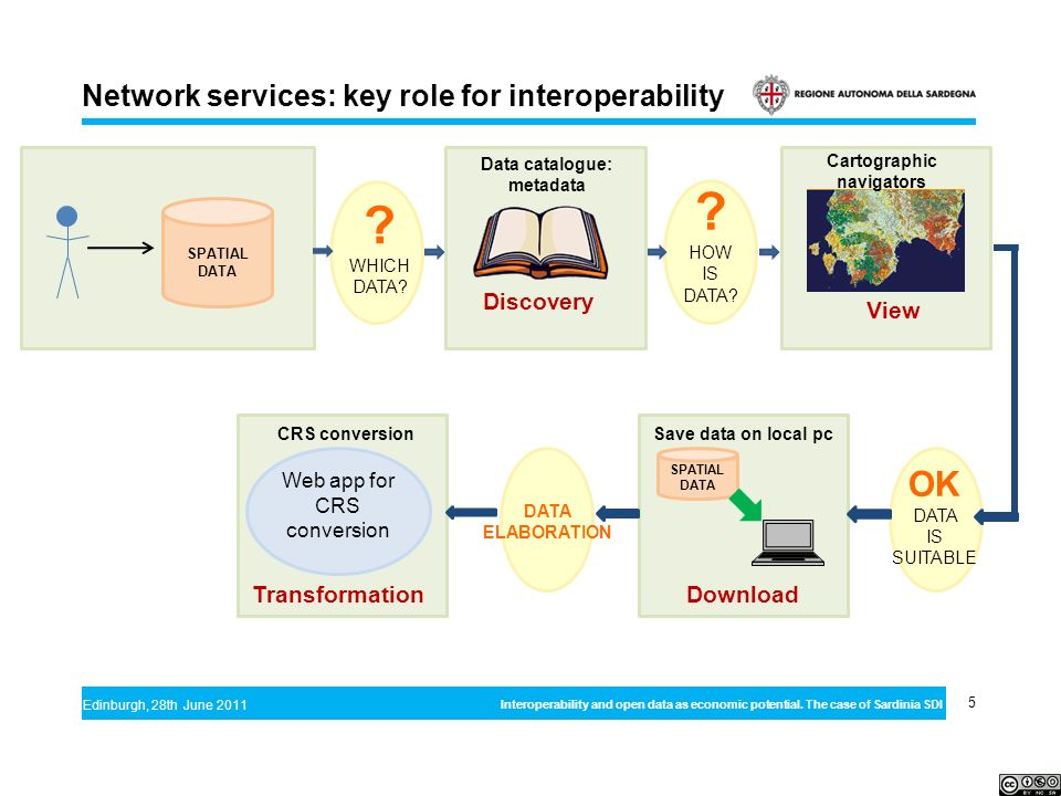 5 Edinburgh, 28th June 2011 Interoperability and open data as economic potential. The case of Sardinia SDI Network services: key role for interoperabi