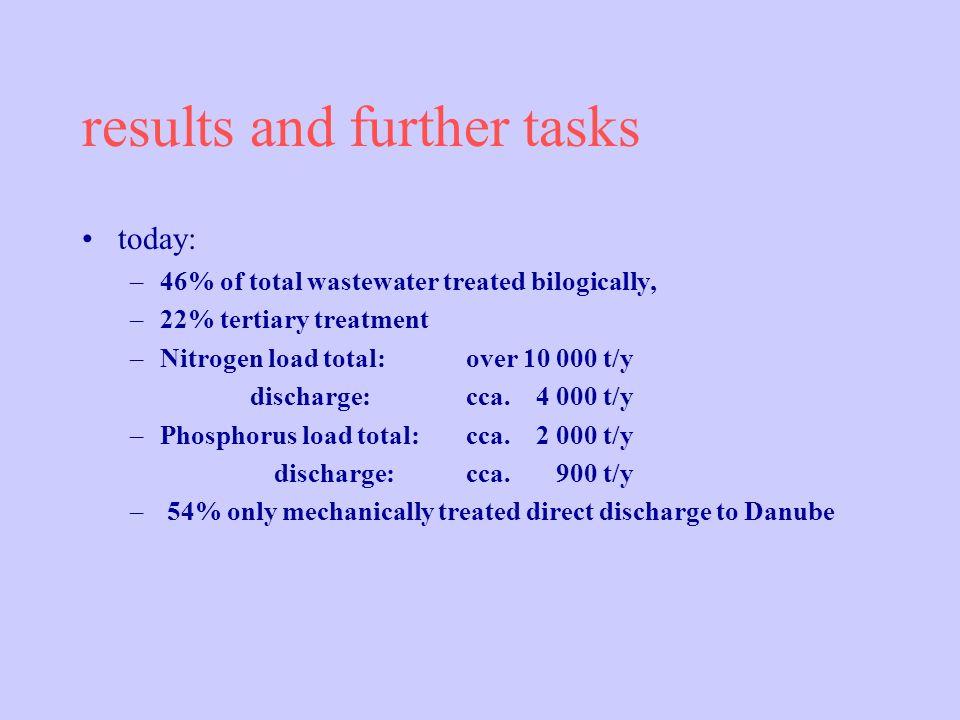 North-Pest tertiary treatment Still not sensitive area, but relevant Hungarian regulation: –Phosphorus discharge max.: 2 mg/l, –Nitrogen discharge max.: 30 mg/l.