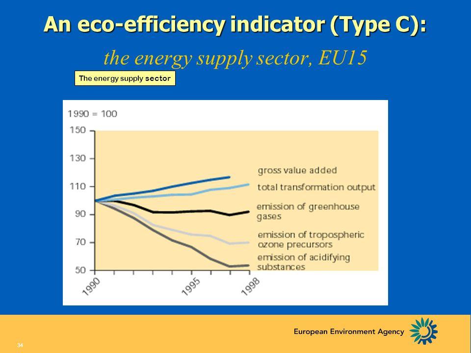 33 A Performance Indicator (Type B) Emissions of ozone precursors, EU15 target