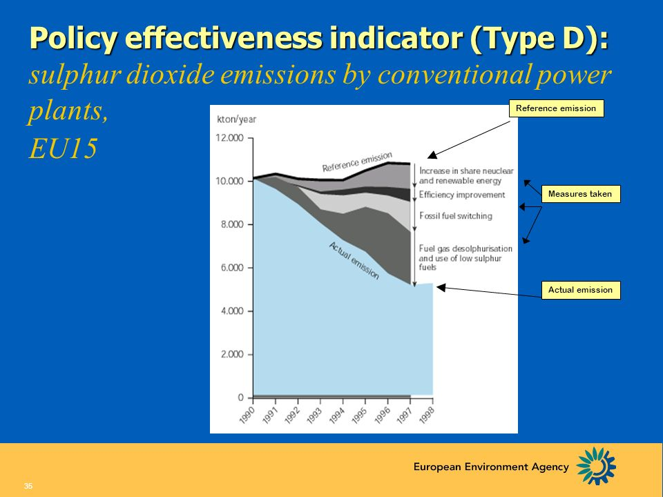 34 An eco-efficiency indicator (Type C): An eco-efficiency indicator (Type C): the energy supply sector, EU15 The energy supply sector