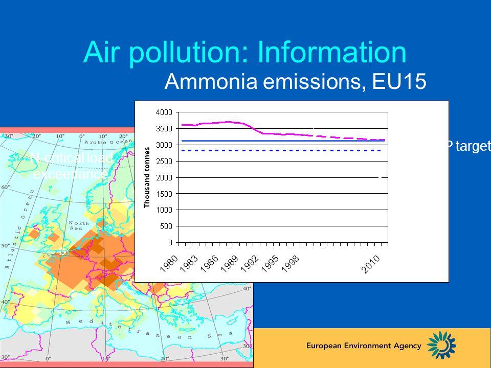 46 Air pollution: Assessment