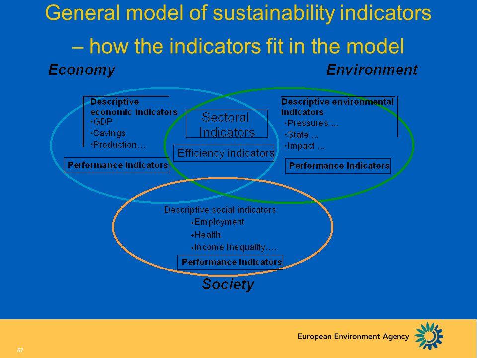 56 General model of sustainability indicators