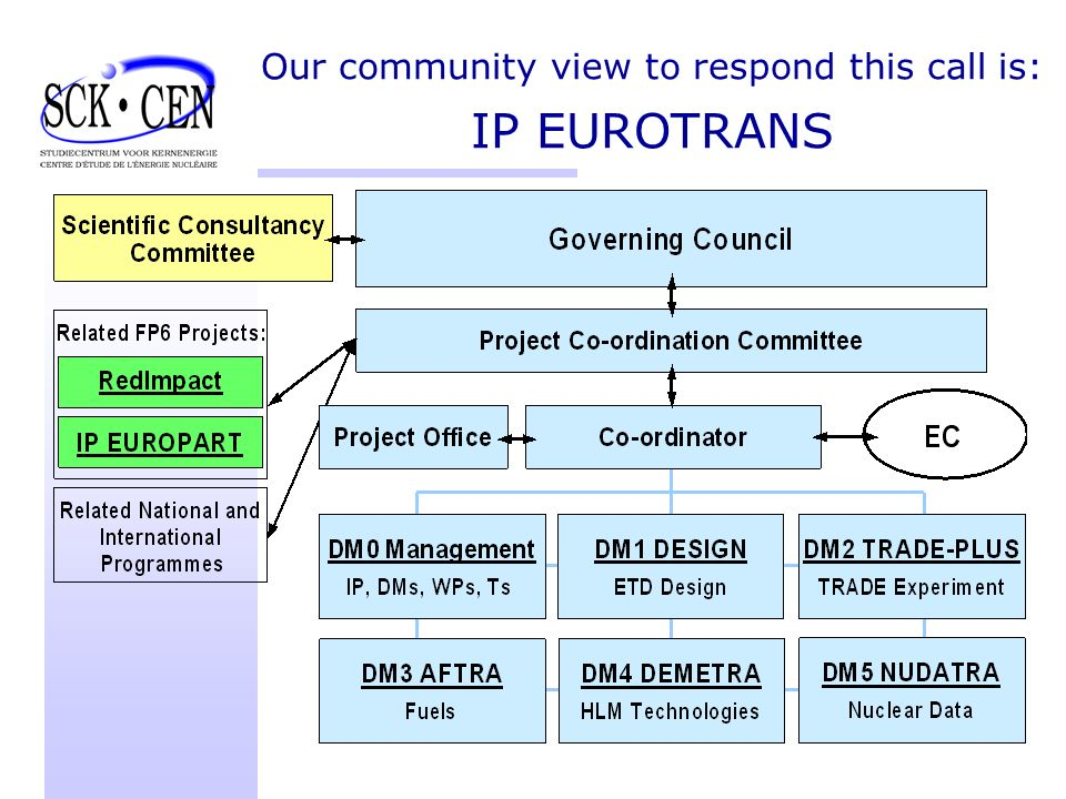 Our community view to respond this call is: IP EUROTRANS