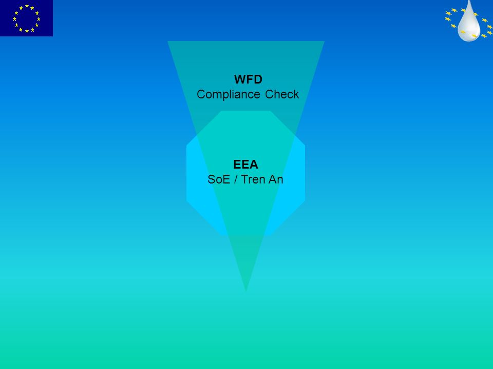 WFD Compliance Check EEA SoE / Tren An