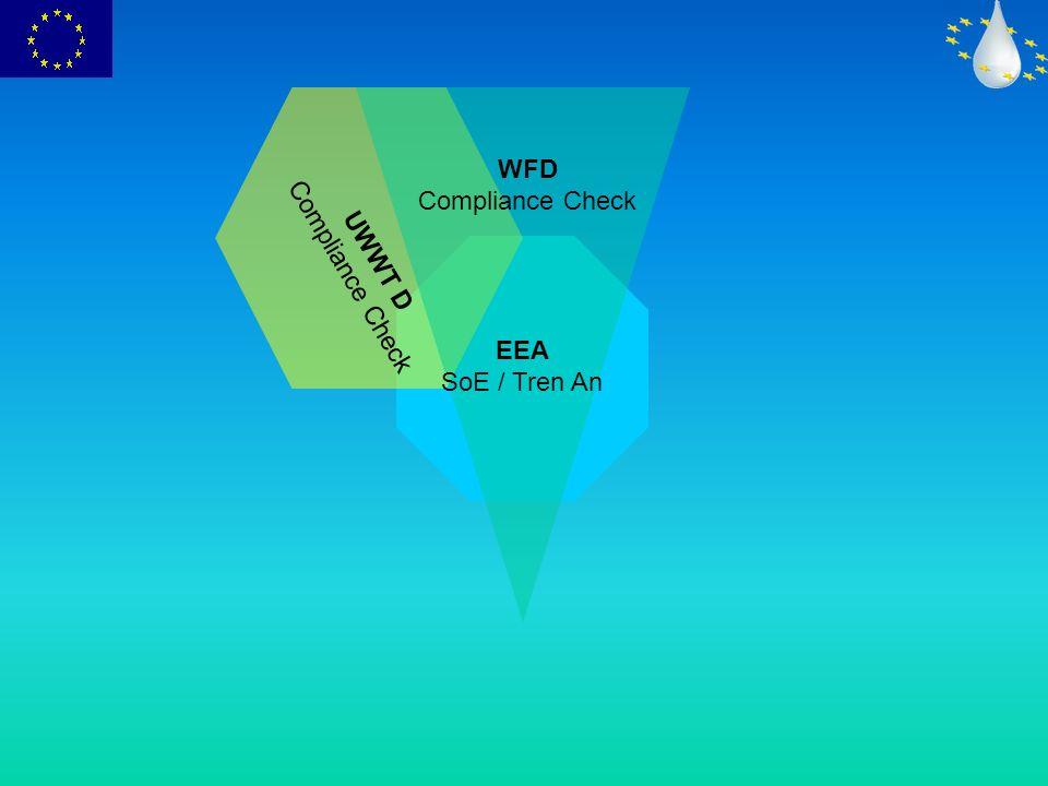 WFD Compliance Check UWWT D Compliance Check Nitrate D Compliance Check EEA SoE / Tren An