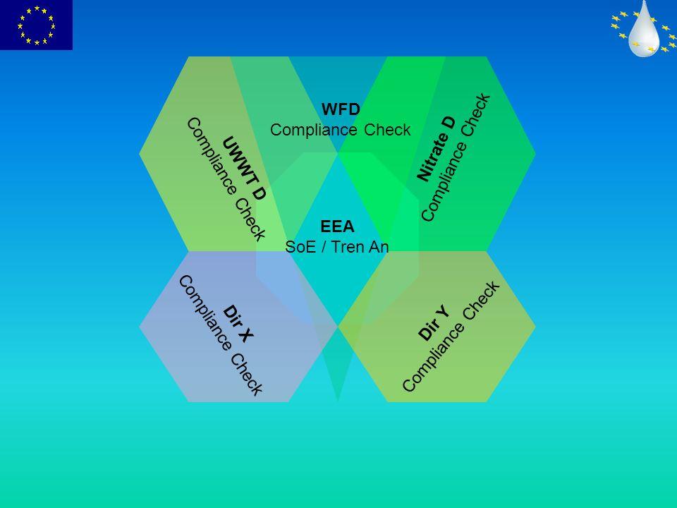 WFD Compliance Check UWWT D Compliance Check Nitrate D Compliance Check EEA SoE / Tren An Dir X Compliance Check Dir Y Compliance Check