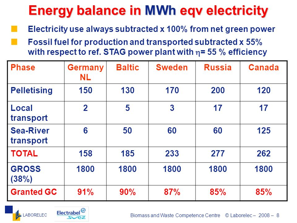 LABORELEC Biomass and Waste Competence Centre © Laborelec – 2008 – 9 CO 2 balance in kgCO 2 /MWh primary energy PhaseGermanyBalticSwedenRussiaCanada Pelletising 1113152013 Local transport 11222 Sea/River transport 465715 River transport 22222 TOTAL 1822243132 Granted GC 89%86%84%80%79% Green certificates are calculated on the base of avoided CO 2 with respect to ref.