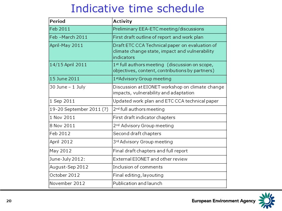 20 Indicative time schedule PeriodActivity Feb 2011Preliminary EEA-ETC meeting/discussions Feb –March 2011First draft outline of report and work plan April-May 2011 Draft ETC CCA Technical paper on evaluation of climate change state, impact and vulnerability indicators 14/15 April 2011 1 st full authors meeting (discussion on scope, objectives, content, contributions by partners) 15 June 20111 st Advisory Group meeting 30 June – 1 July Discussion at EIONET workshop on climate change impacts, vulnerability and adaptation 1 Sep 2011Updated work plan and ETC CCA technical paper 19-20 September 2011 ( )2 nd full authors meeting 1 Nov 2011First draft indicator chapters 8 Nov 20112 nd Advisory Group meeting Feb 2012Second draft chapters April 20123 rd Advisory Group meeting May 2012Final draft chapters and full report June-July 2012:External EIONET and other review August-Sep 2012Inclusion of comments October 2012Final editing, layouting November 2012Publication and launch