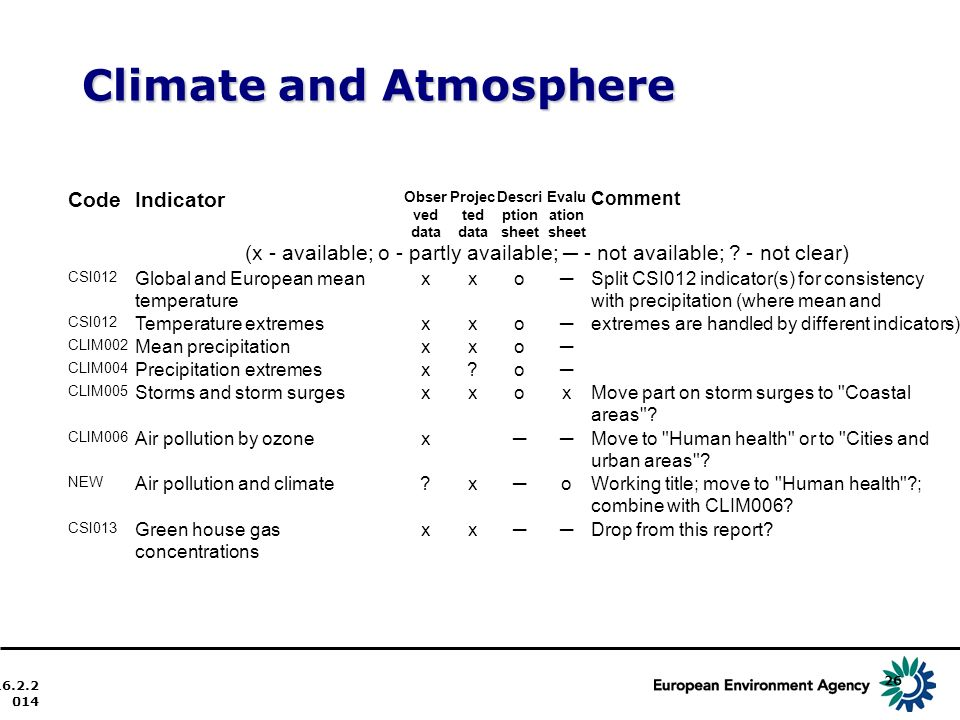 Climate and Atmosphere 16.2.2014 26 CodeIndicator Obser ved data Projec ted data Descri ption sheet Evalu ation sheet Comment (x - available; o - partly available; - not available; .
