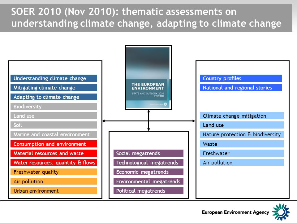 SOER 2010 (Nov 2010): thematic assessments on understanding climate change, adapting to climate change Thematic assessments Understanding climate change Air pollution Biodiversity Water resources: quantity & flows Soil Freshwater quality Consumption and environment Material resources and waste Land use Mitigating climate change Adapting to climate change Marine and coastal environment Assessment of global megatrends Political megatrends Country assessments Urban environment Environmental megatrends Each EEA member country (32) and EEA cooperating country (6) assessed all six environmental themes above.
