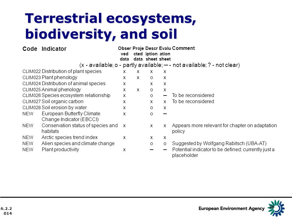 Terrestrial ecosystems, biodiversity, and soil 16.2.2014 30 CodeIndicator Obser ved data Proje cted data Descr iption sheet Evalu ation sheet Comment (x - available; o - partly available; - not available; .