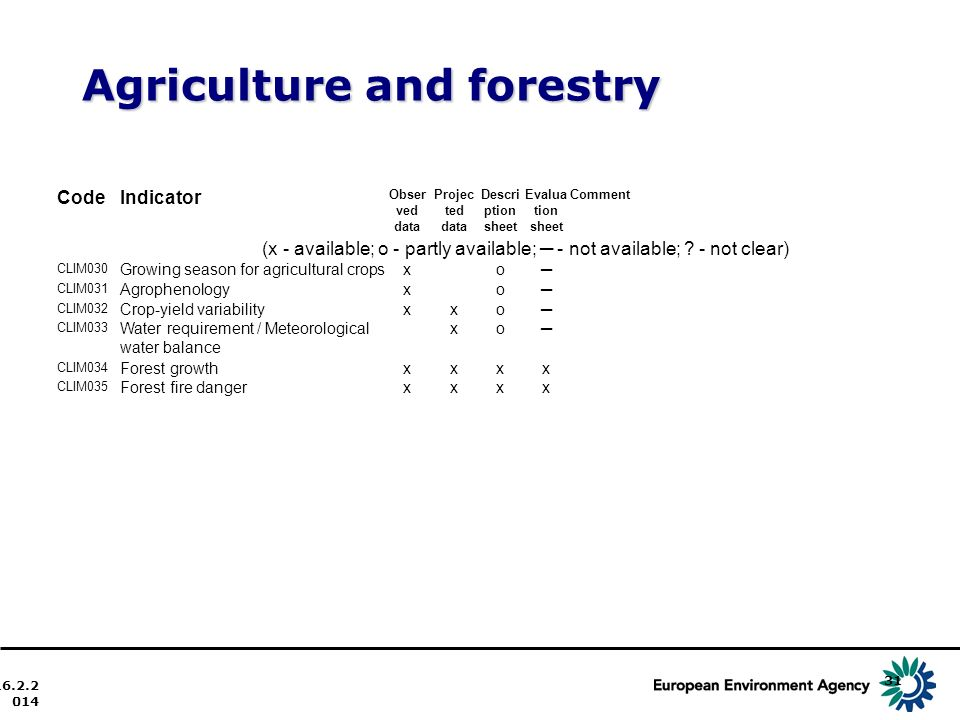 Agriculture and forestry 16.2.2014 31 CodeIndicator Obser ved data Projec ted data Descri ption sheet Evalua tion sheet Comment (x - available; o - partly available; - not available; .
