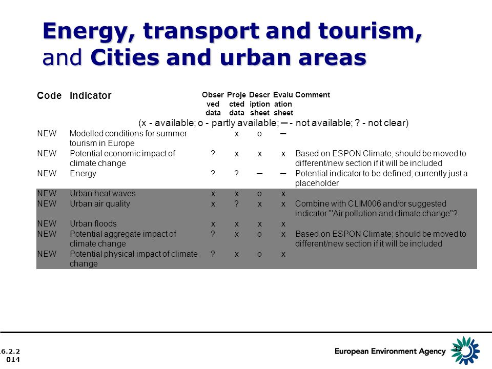 Energy, transport and tourism, and Cities and urban areas 16.2.2014 32 CodeIndicator Obser ved data Proje cted data Descr iption sheet Evalu ation sheet Comment (x - available; o - partly available; - not available; .