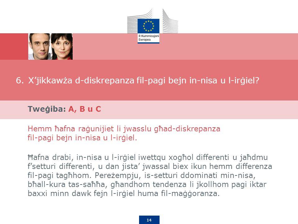 14 6.Xjikkawża d-diskrepanza fil-pagi bejn in-nisa u l-irġiel.