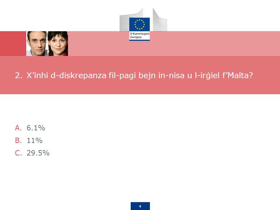 4 2.Xinhi d-diskrepanza fil-pagi bejn in-nisa u l-irġiel fMalta A.6.1% B.11% C.29.5%