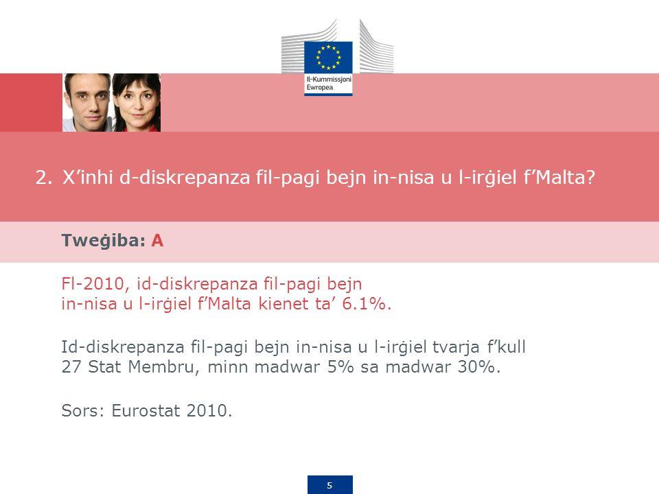 5 2.Xinhi d-diskrepanza fil-pagi bejn in-nisa u l-irġiel fMalta.
