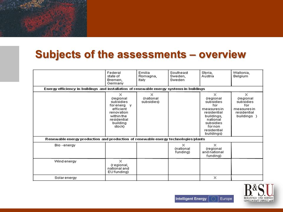 Subjects of the assessments – overview