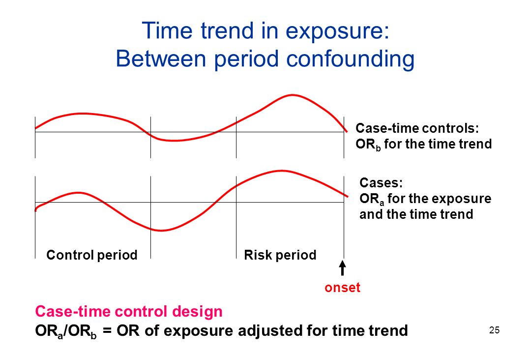 25 Time trend in exposure: Between period confounding Case-time control design OR a /OR b = OR of exposure adjusted for time trend Control periodRisk period onset Cases: OR a for the exposure and the time trend Case-time controls: OR b for the time trend