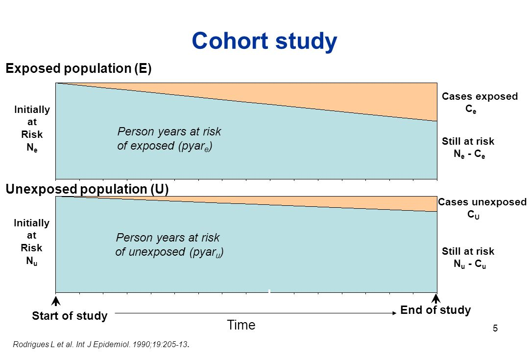 5 Cohort study Currently at risk Cases exposed C e Start of study End of study Currently at risk Person years at risk of exposed (pyar e ) Person years at risk of unexposed (pyar u ) Initially at Risk N e Initially at Risk N u Exposed population (E) Unexposed population (U) Cases unexposed C U Still at risk N e - C e Still at risk N u - C u Time Rodrigues L et al.