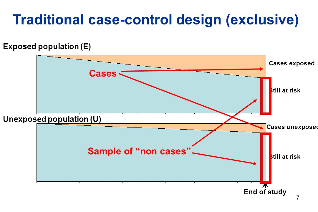 7 Cohort study Cases exposed End of study Exposed population (E) Unexposed population (U) Cases unexposed Still at risk Still at risk Time Rodrigues L et al.
