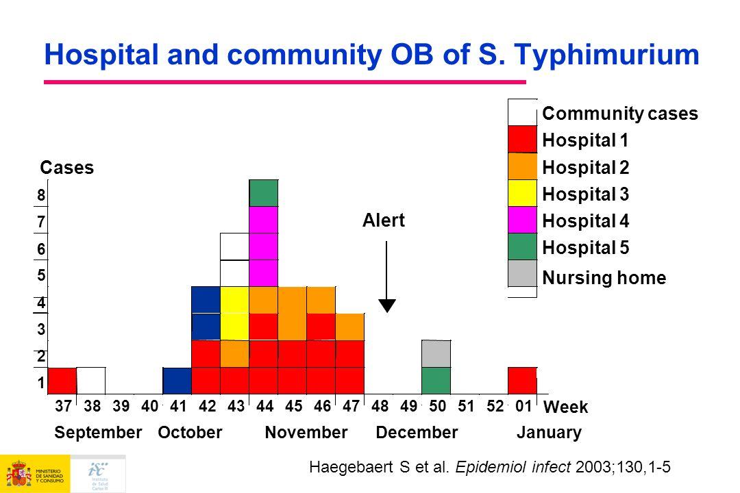 September October November December January Haegebaert S et al. Epidemiol infect 2003;130,1-5 Hospital and community OB of S. Typhimurium
