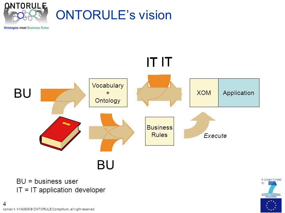 A project funded by 5 csma/v1.1/140509 © ONTORULE Consortium, all right reserved Expected benefits for the user Starts from the business knowledge, not from the IT application Closer to Business users concepts and vocabulary Supporting acquisition from business people and policy documents Usability Better modularisation and separation of concerns/levels Accessibility Maintenance, evolution Quality (incl.
